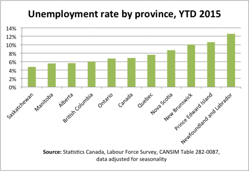 Unemployment-by-Prov